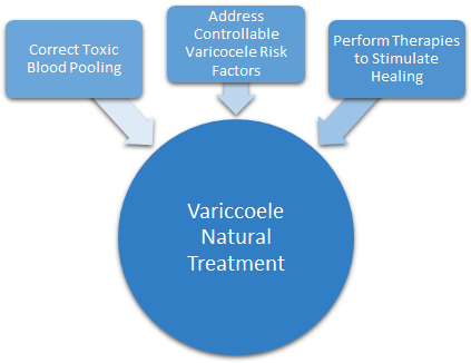 varicocele natural treatment: toxic blood pooling, varicocele risk factors, & therapies for healing